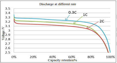 Кривая разряда литиевых призматических элементов 180 Ач
