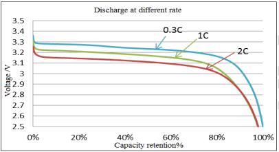 Discharge curve of 180Ah lithium prismatic cells