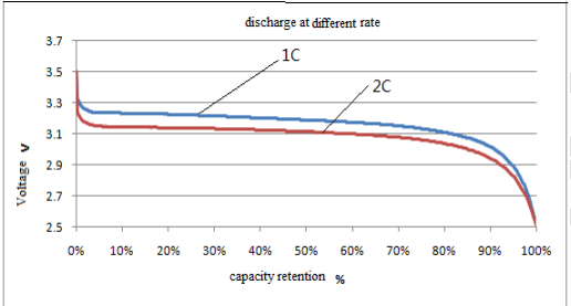 discharged curve of 3.2V 100Ah Lifepo4 battery