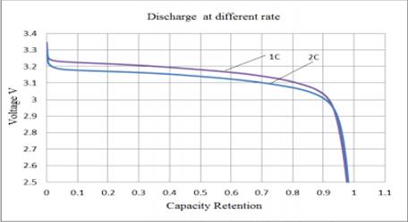 courbe déchargée de la batterie 3.2V 72Ah